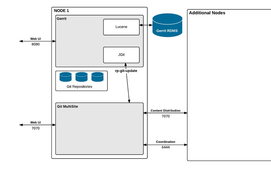 Gerrit administration git multisite user guide.